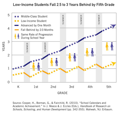 Low-Income Student Chart
